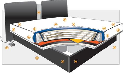 die nachteile vom wasserbett betten leipzig. Black Bedroom Furniture Sets. Home Design Ideas